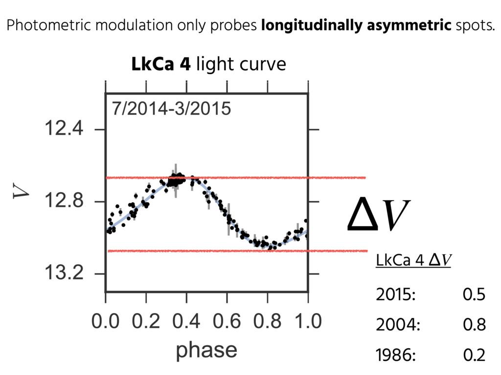 Photometric modulation only probes longitudinal...