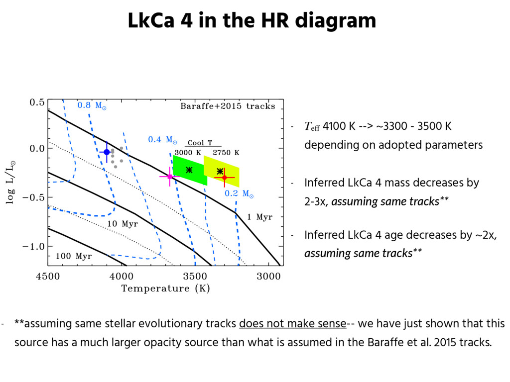 LkCa 4 in the HR diagram - Teff 4100 K --> ~330...