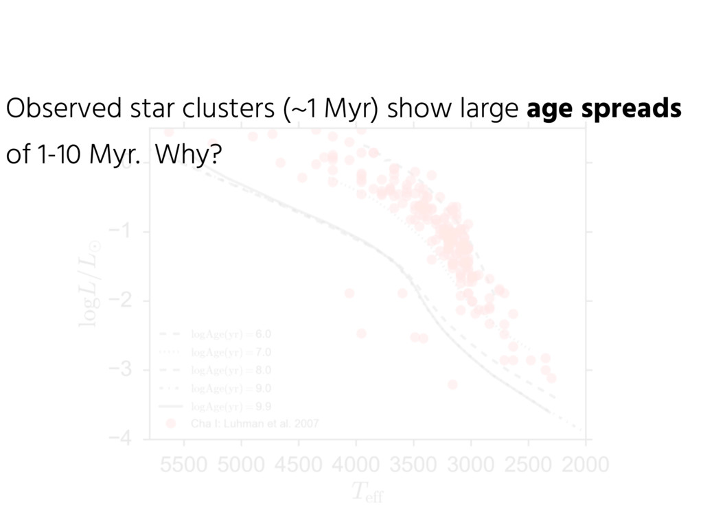 Observed star clusters (~1 Myr) show large age ...