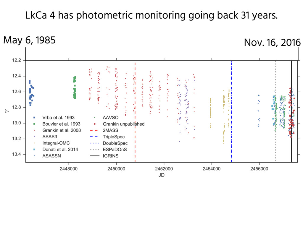 LkCa 4 has photometric monitoring going back 31...