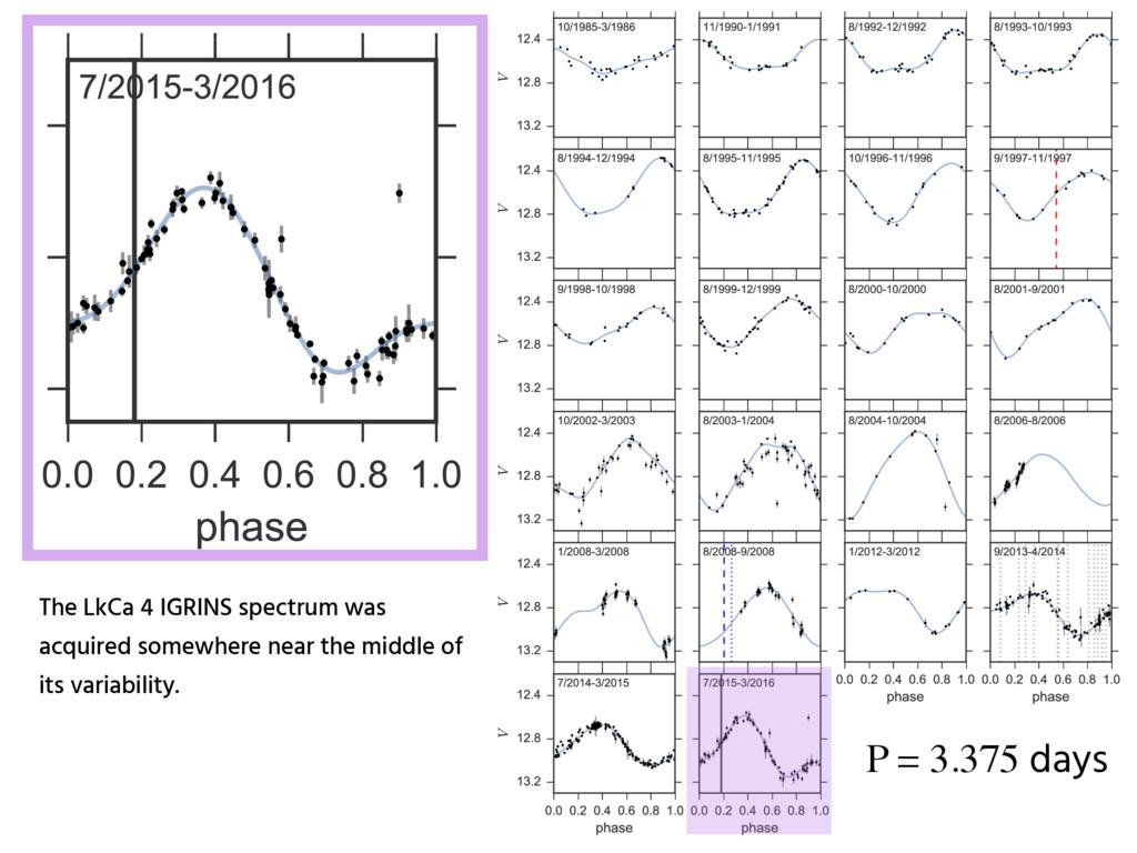 P = 3.375 days The LkCa 4 IGRINS spectrum was a...
