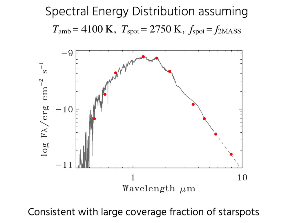 Spectral Energy Distribution assuming Tamb = 41...