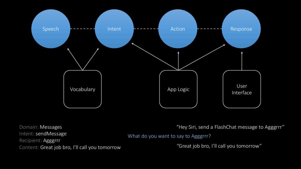 Speech Intent Action Response Vocabulary App Lo...