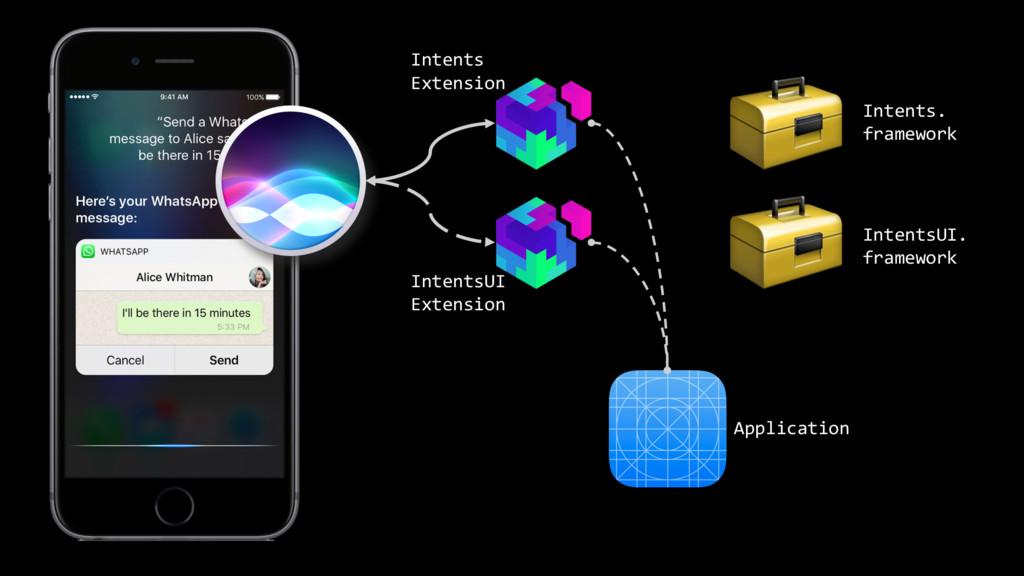 Application Intents. framework IntentsUI. frame...