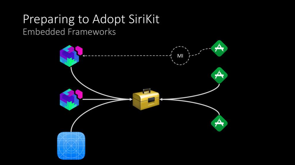 Preparing to Adopt SiriKit Embedded Frameworks ...