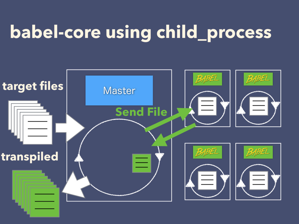 babel-core using child_process .BTUFS target fil...