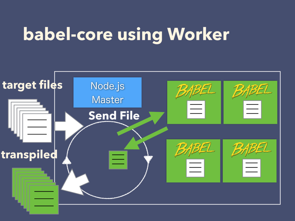 babel-core using Worker /PEFKT .BTUFS target...