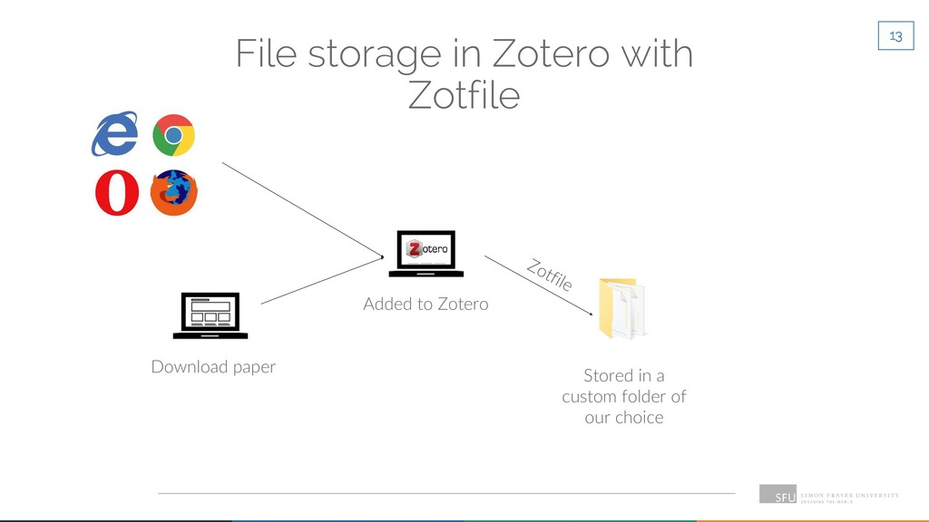 13 File storage in Zotero with Zotfile Download...