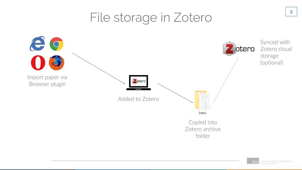 9 File storage in Zotero Import paper via Brows...