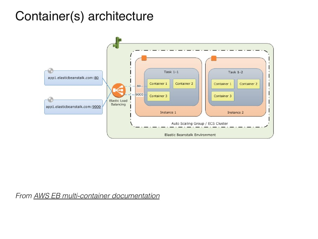 Container(s) architecture From AWS EB multi-con...