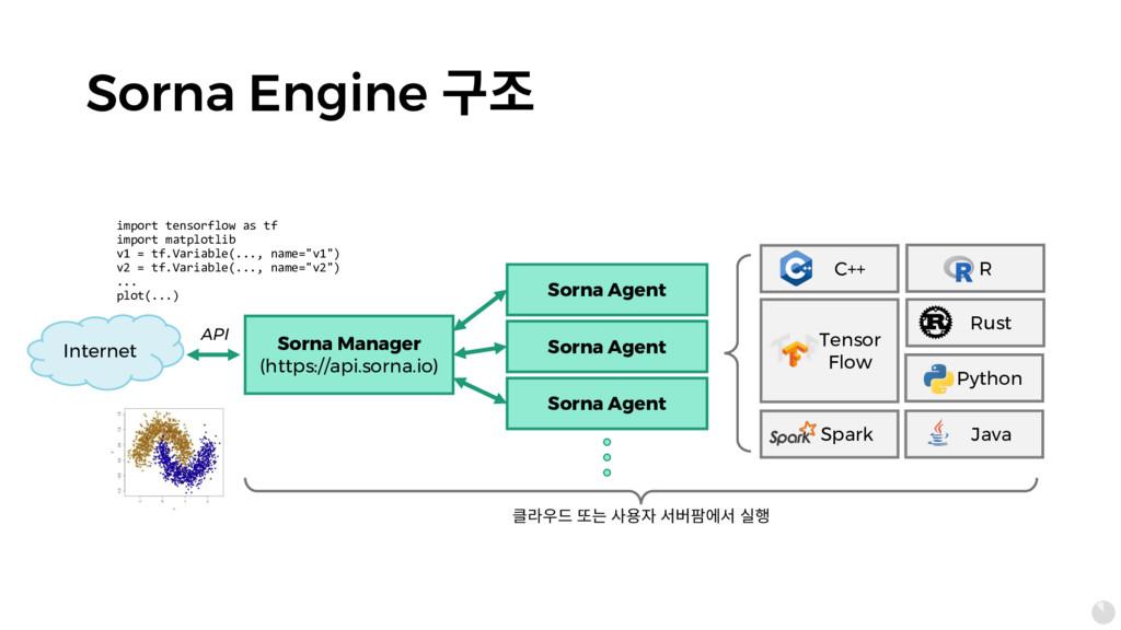 Sorna Engine 묺혾 Sorna Agent Sorna Manager (http...