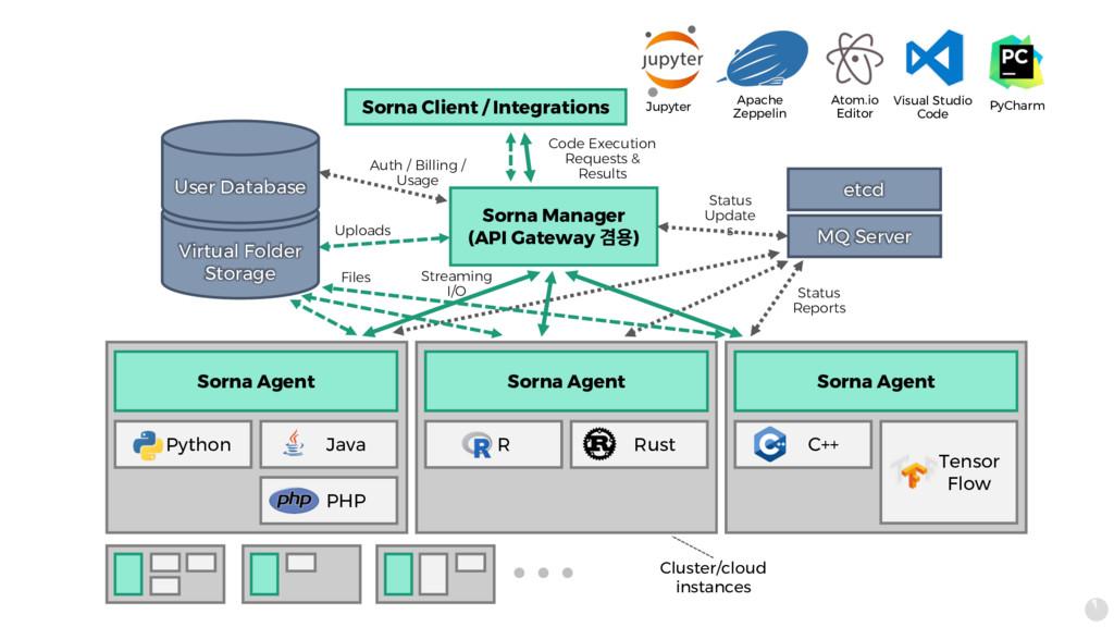 Sorna Agent Sorna Manager (API Gateway 몆푷) Pyth...