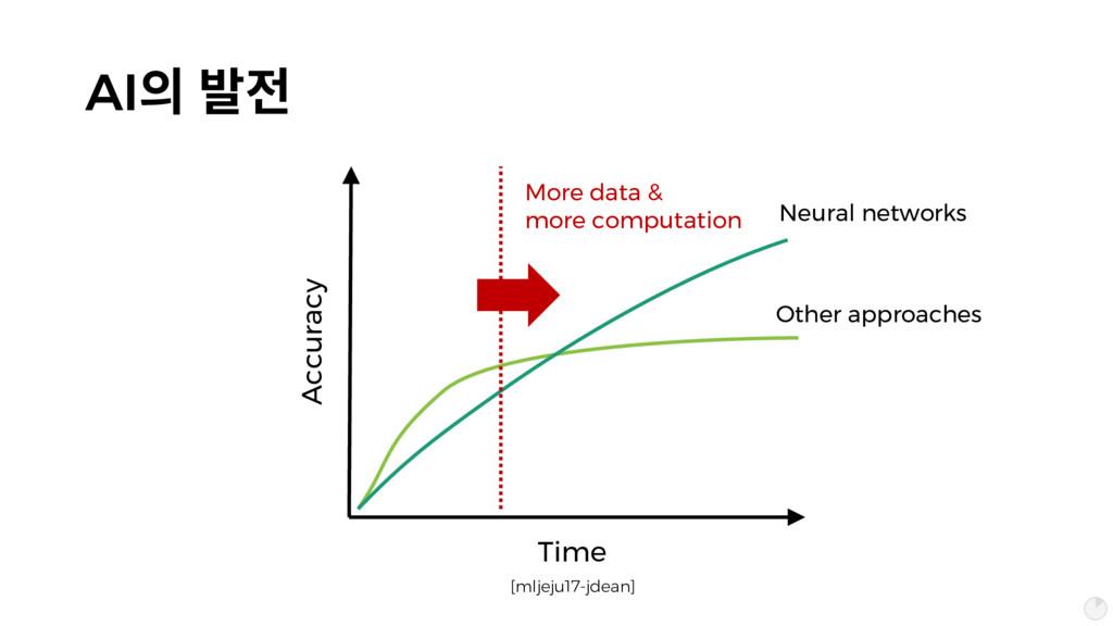 AI픦 짪헒 Time Accuracy [mljeju17-jdean] More data...