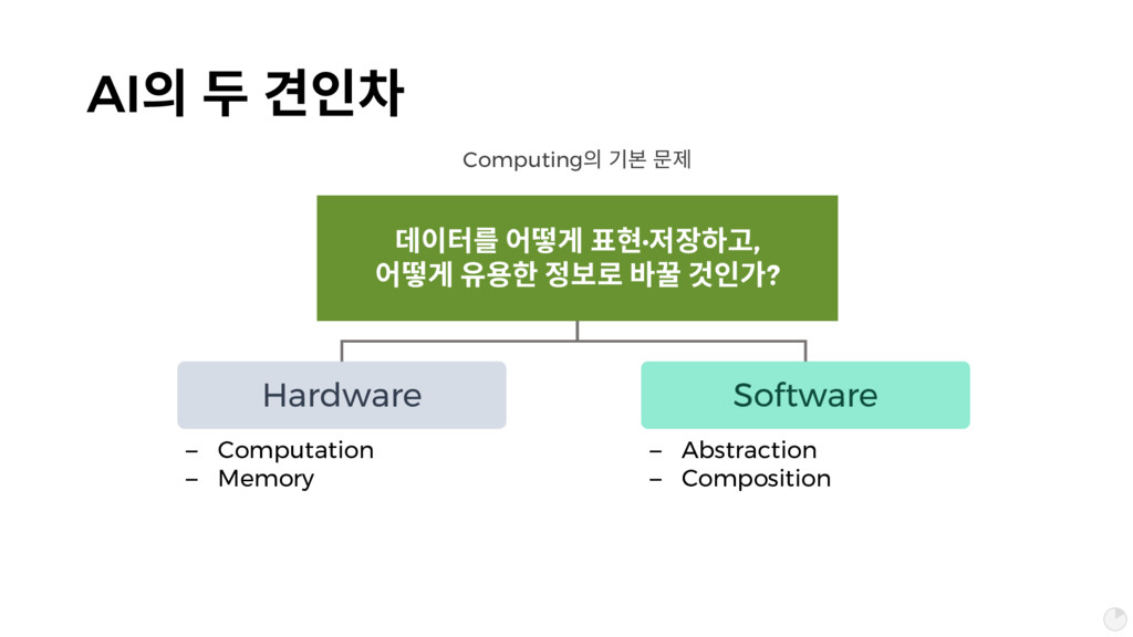 AI픦 숞 멺핆 Hardware Software – Computation – Memo...