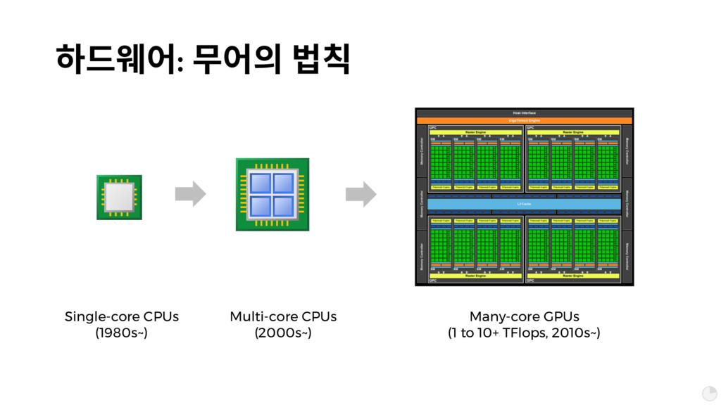 슪풶펂: 줂펂픦 쩣 Single-core CPUs (1980s~) Multi-cor...