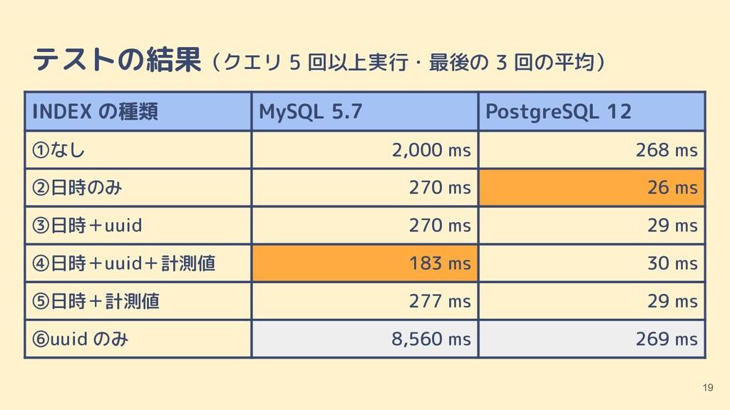 テストの結果(クエリ 5 回以上実行・最後の 3 回の平均) 19 INDEX の種類 MyS...