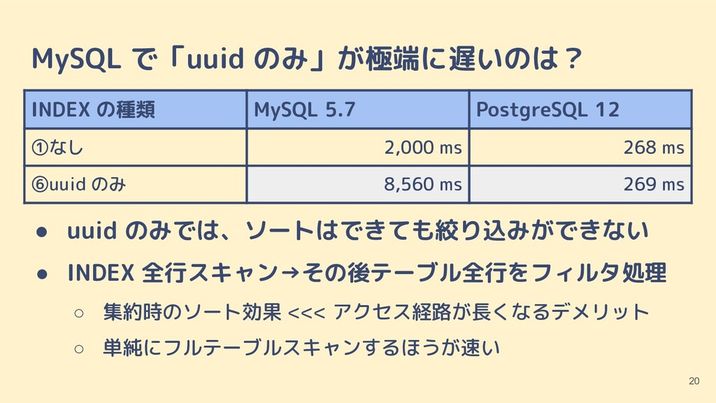 MySQL で「uuid のみ」が極端に遅いのは? ● uuid のみでは、ソートはできても絞...