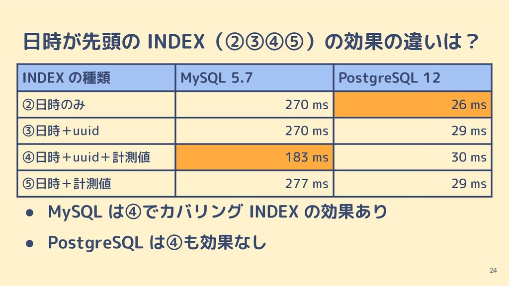 日時が先頭の INDEX(②③④⑤)の効果の違いは? ● MySQL は④でカバリング IND...