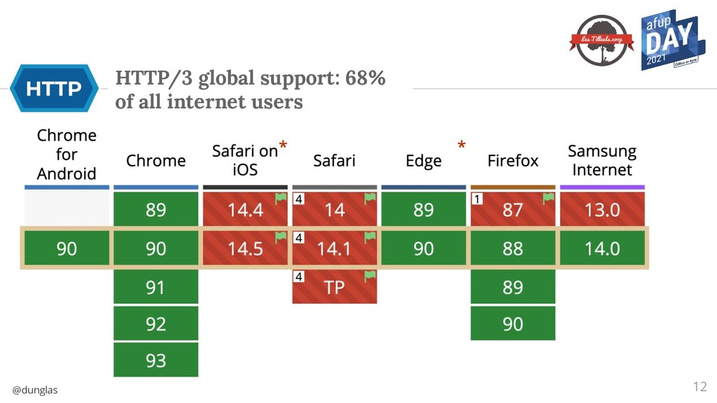 @dunglas HTTP/3 global support: 68% of all inte...