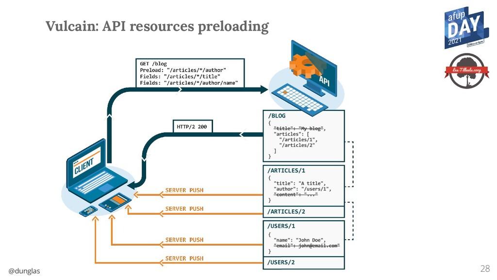 @dunglas 28 Vulcain: API resources preloading
