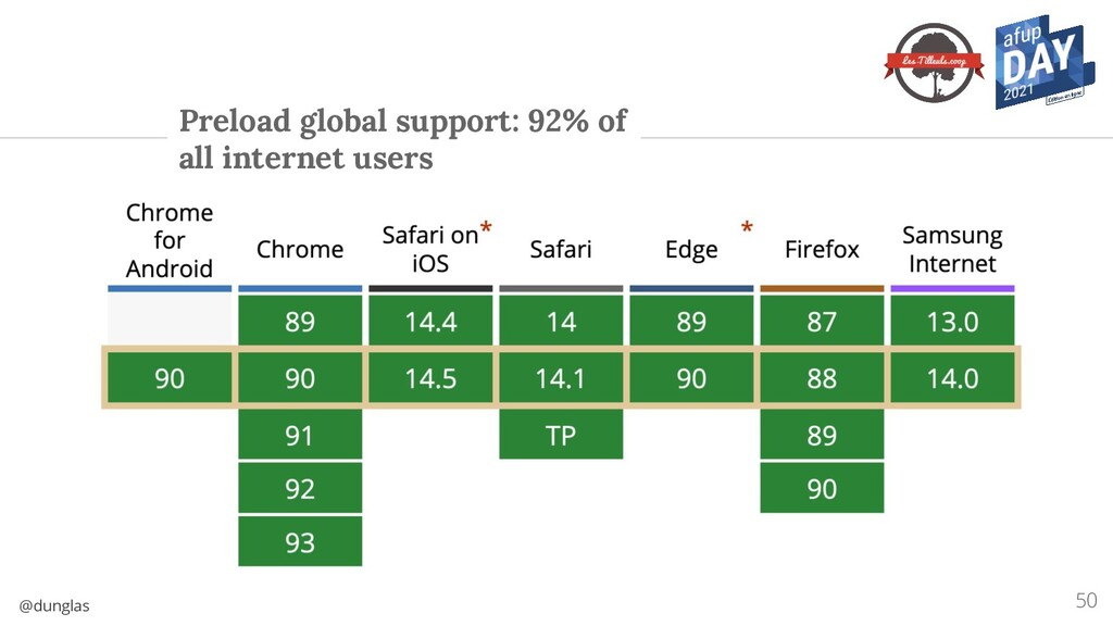@dunglas Preload global support: 92% of all int...