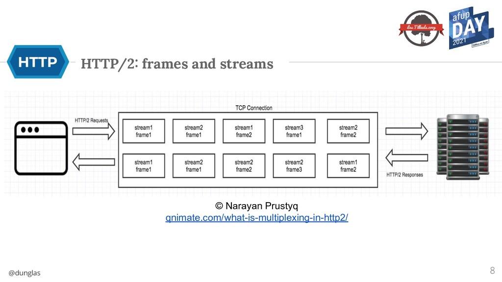 @dunglas HTTP/2: frames and streams 8 © Narayan...