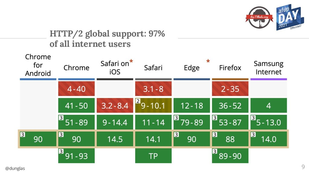 @dunglas HTTP/2 global support: 97% of all inte...