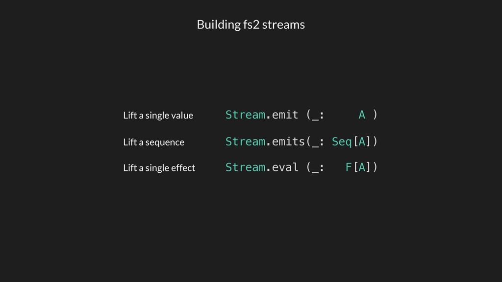 Stream.eval (_: F[A]) Lift a single value Lift ...