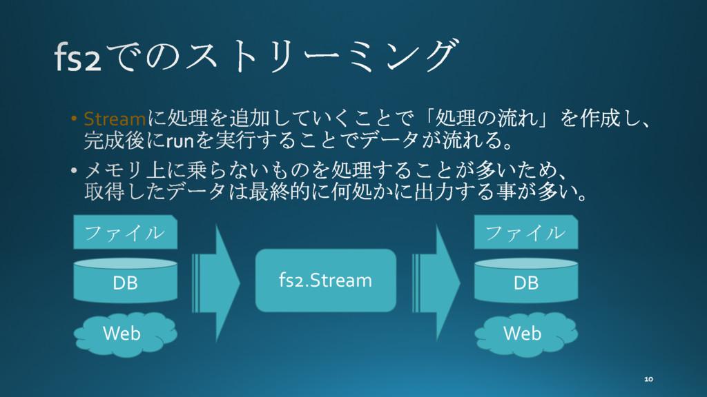 • Stream ファイル DB Web ファイル DB Web fs2.Stream