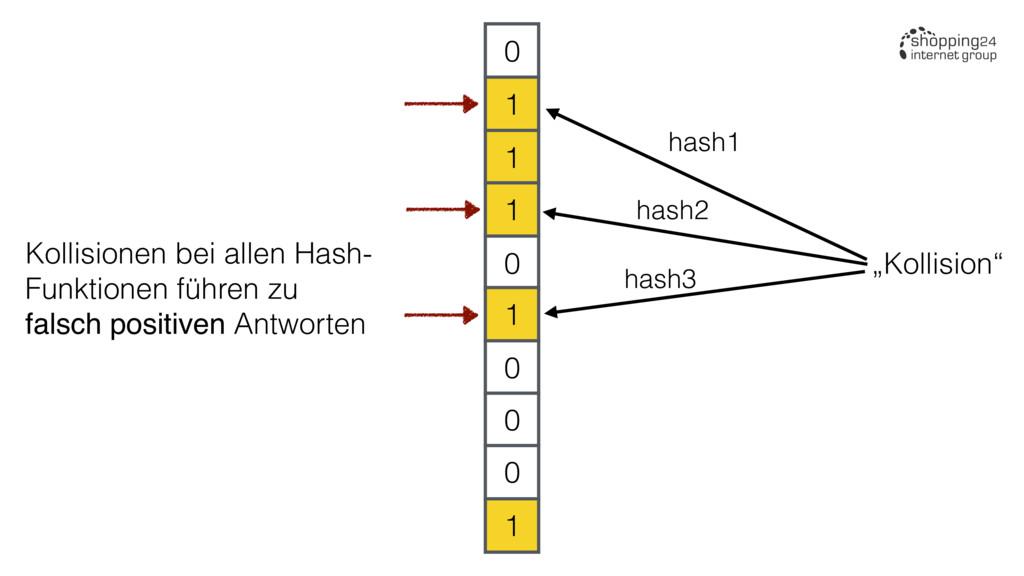 "0 1 1 1 0 1 0 0 0 1 ""Kollision"" hash1 hash2 has..."