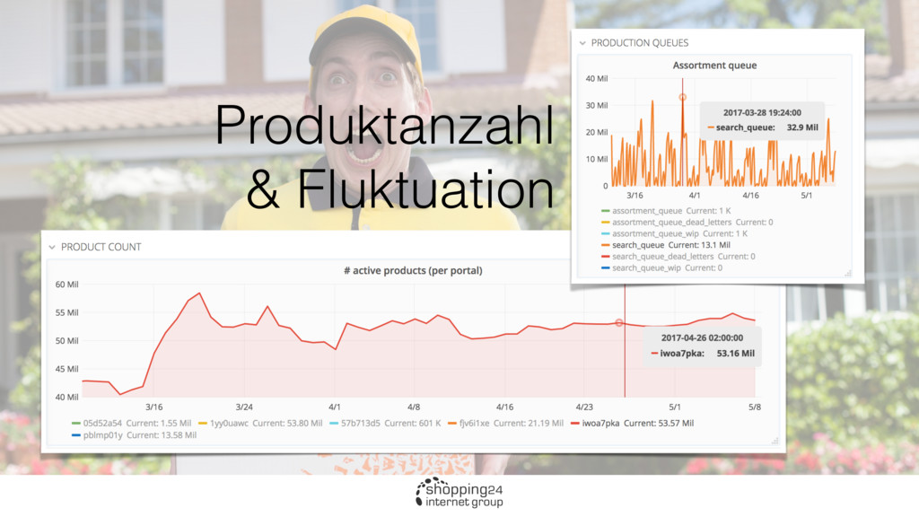 Produktanzahl & Fluktuation