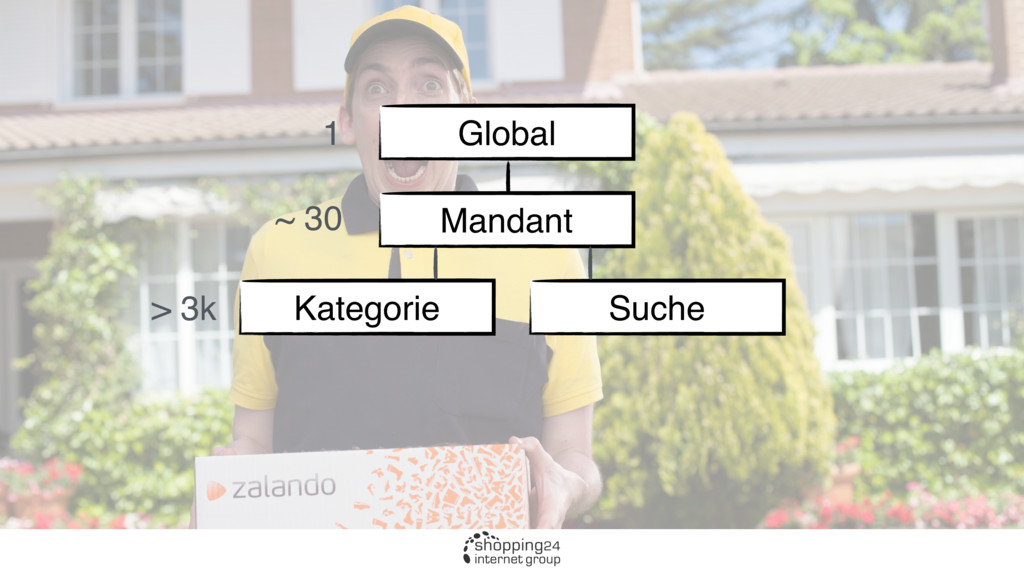 Global Mandant Kategorie Suche 1 ~ 30 > 3k
