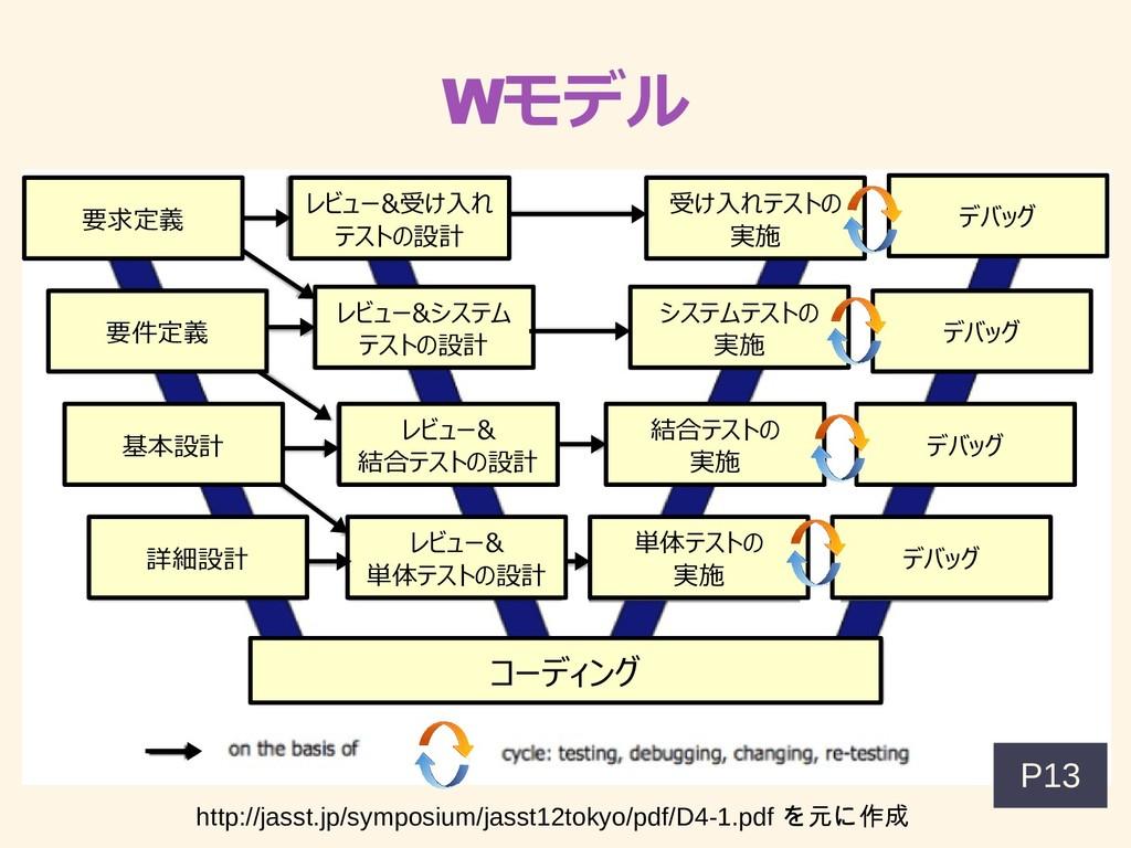 Wモデルがいっぱい 要求定義 要件定義 基ネットカード。本設計 詳細設計 レビュー&受け入れテ...