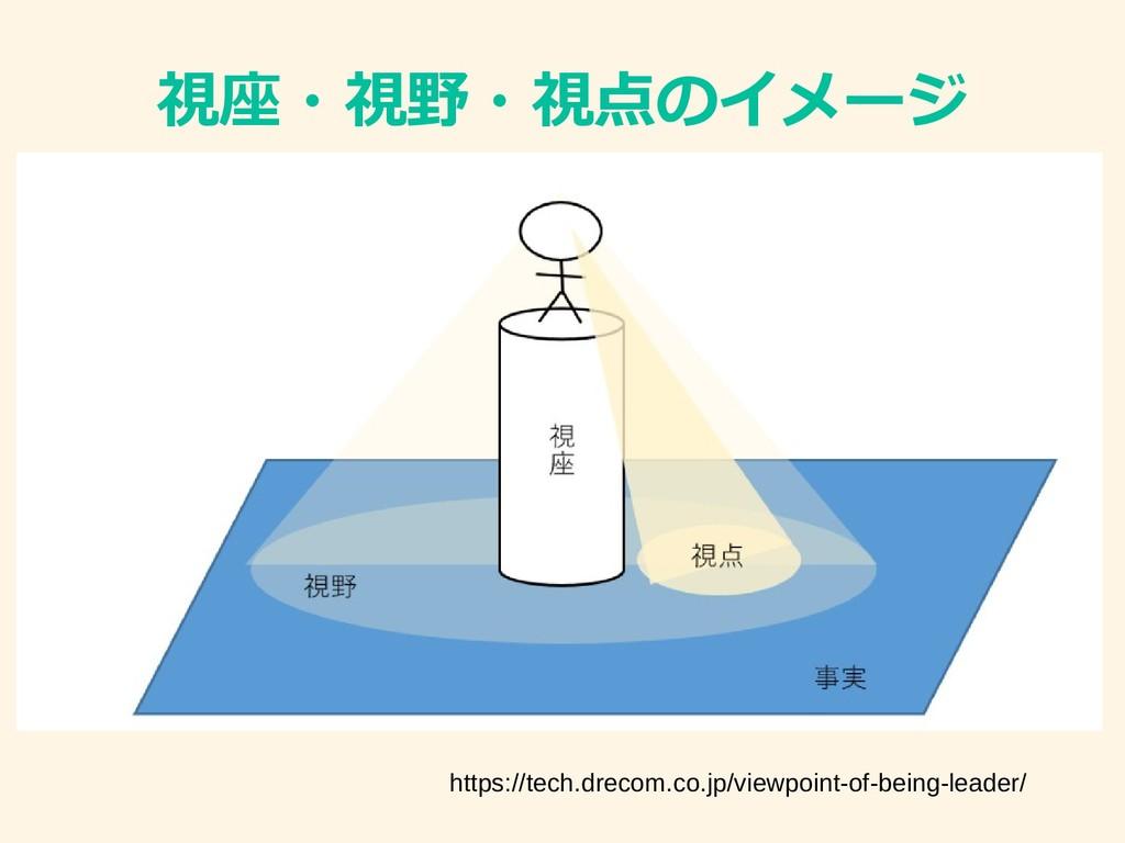 視座・視野・視点のイメージ https://tech.drecom.co.jp/viewpoi...