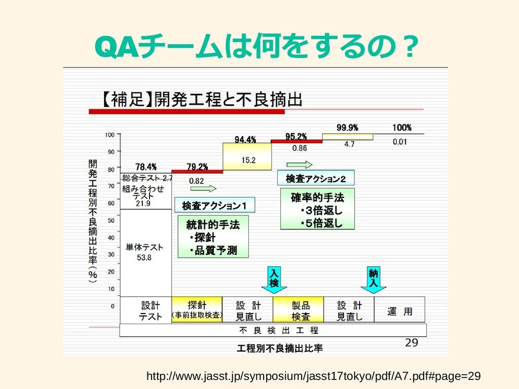 QAチの例ームを書いていませは何か?をす内容は…るの? http://www.jasst.jp...