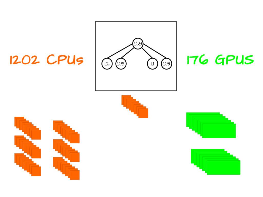 1202 CPUs 176 GPUS 0.8 1.2 0.5 1.1 0.9