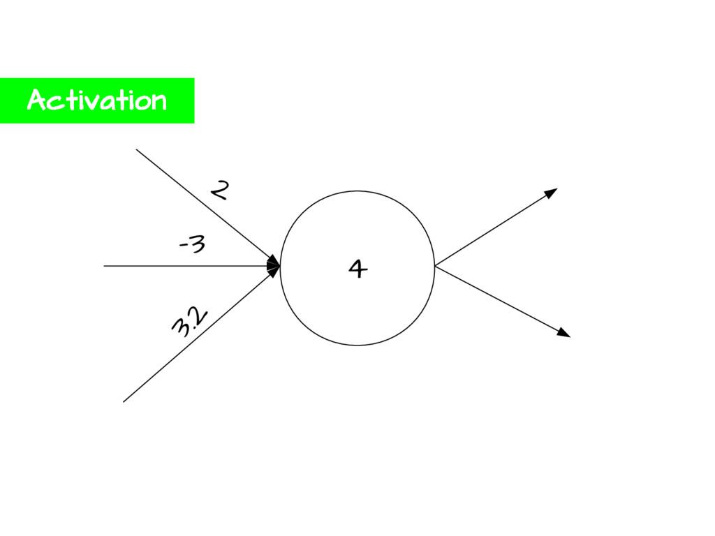4 2 -3 3.2 Activation