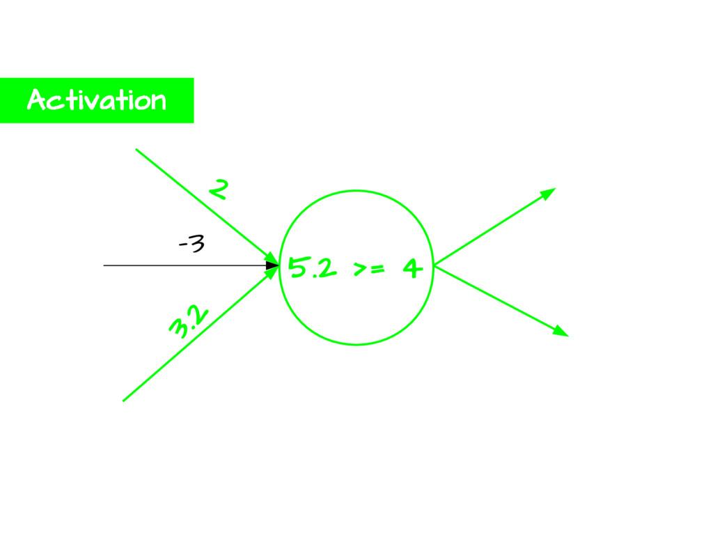 5.2 >= 4 2 -3 3.2 Activation