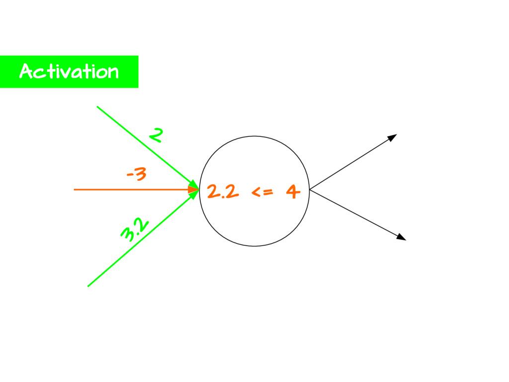 2.2 <= 4 2 -3 3.2 Activation