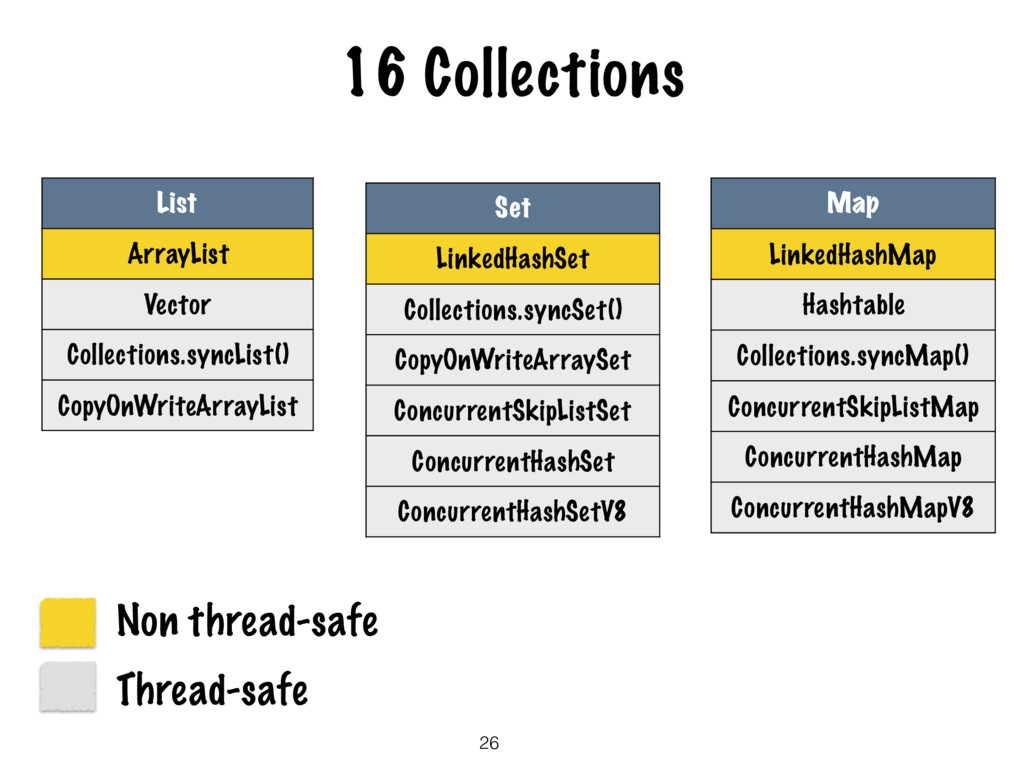 16 Collections 26 List ArrayList Vector Collect...