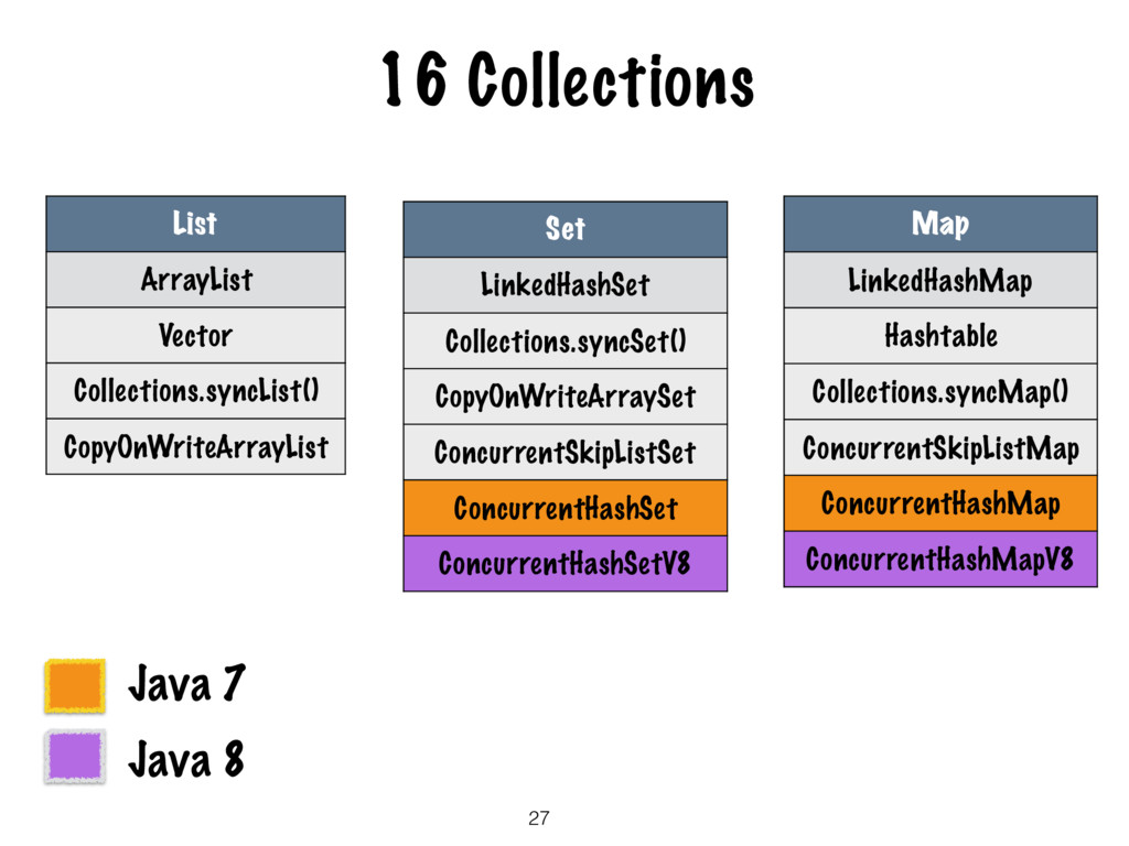 16 Collections 27 List ArrayList Vector Collect...