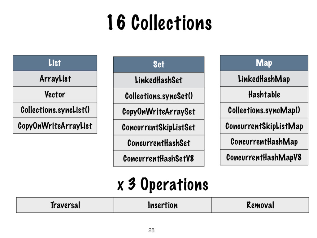 16 Collections 28 List ArrayList Vector Collect...