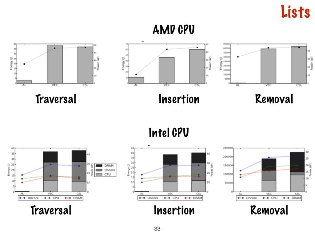 33 Traversal Insertion Removal Intel CPU AMD CP...
