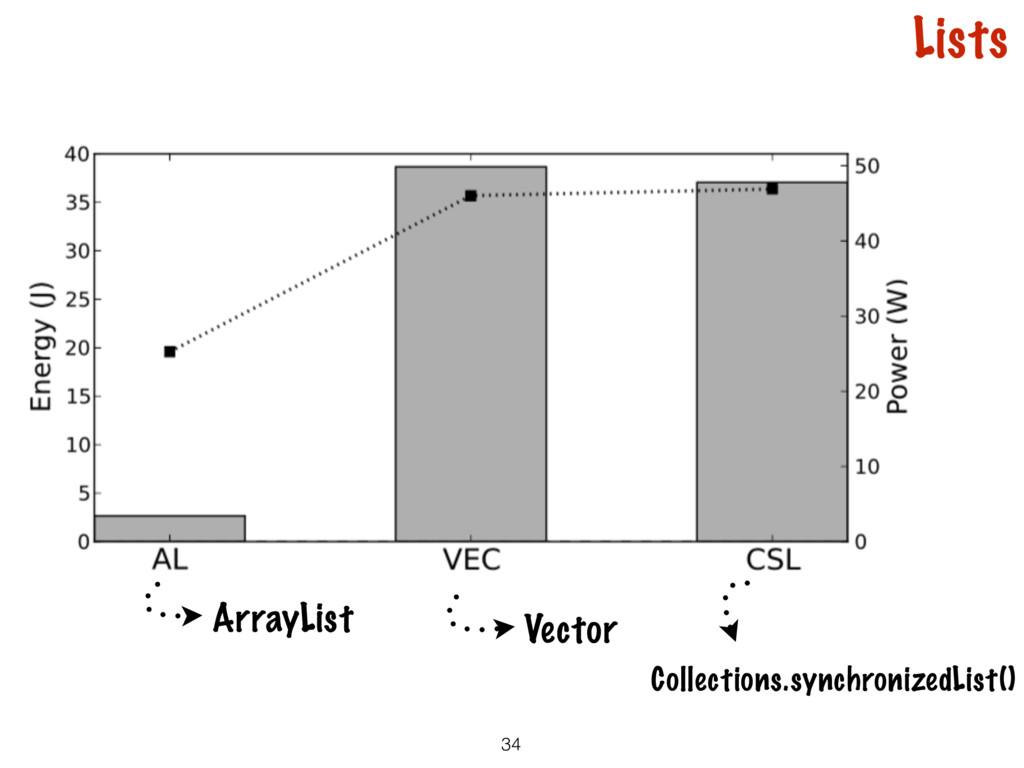 34 ArrayList Vector Lists Collections.synchroni...