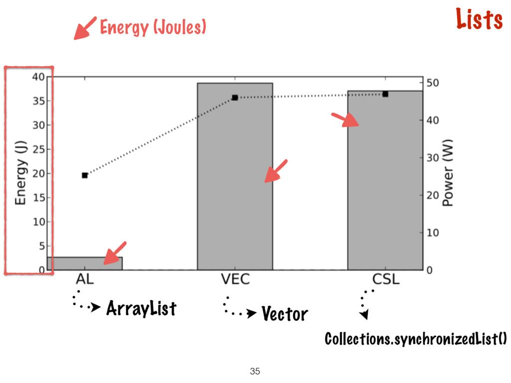 35 Lists ArrayList Vector Collections.synchroni...