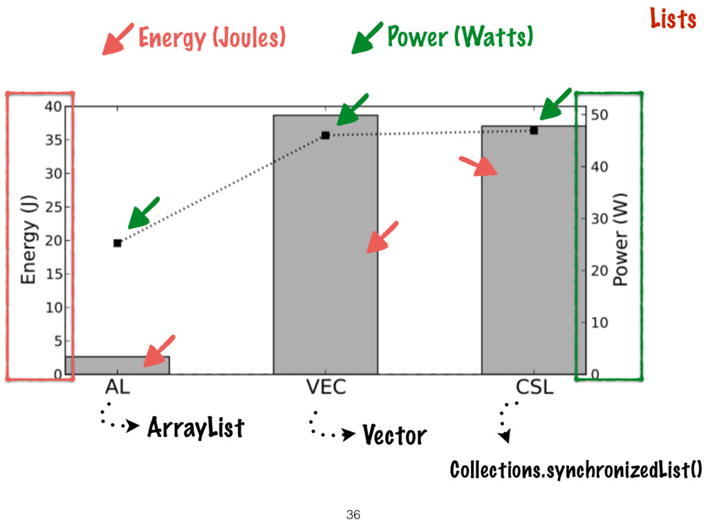 36 Lists ArrayList Vector Energy (Joules) Power...