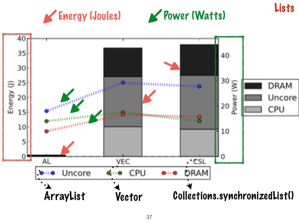37 Lists ArrayList Vector Energy (Joules) Power...