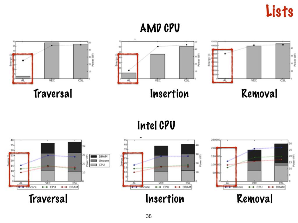 Traversal Insertion Removal Intel CPU AMD CPU 3...