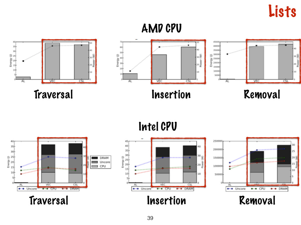 39 Traversal Insertion Removal Intel CPU AMD CP...