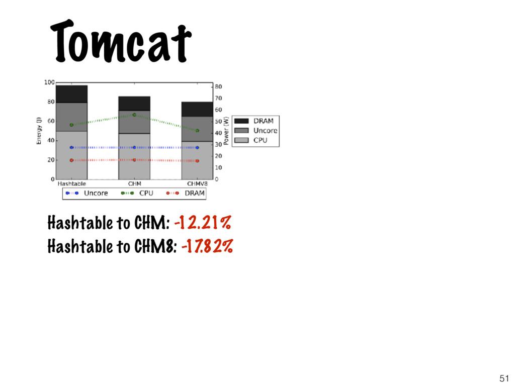 51 Tomcat Hashtable to CHM: -12.21% Hashtable t...
